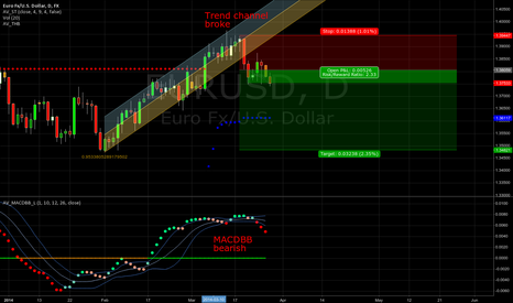 EURUSD: A bit late but to be tried