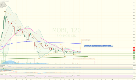 MOBI: Chart looking good, BB indicates action incoming.
