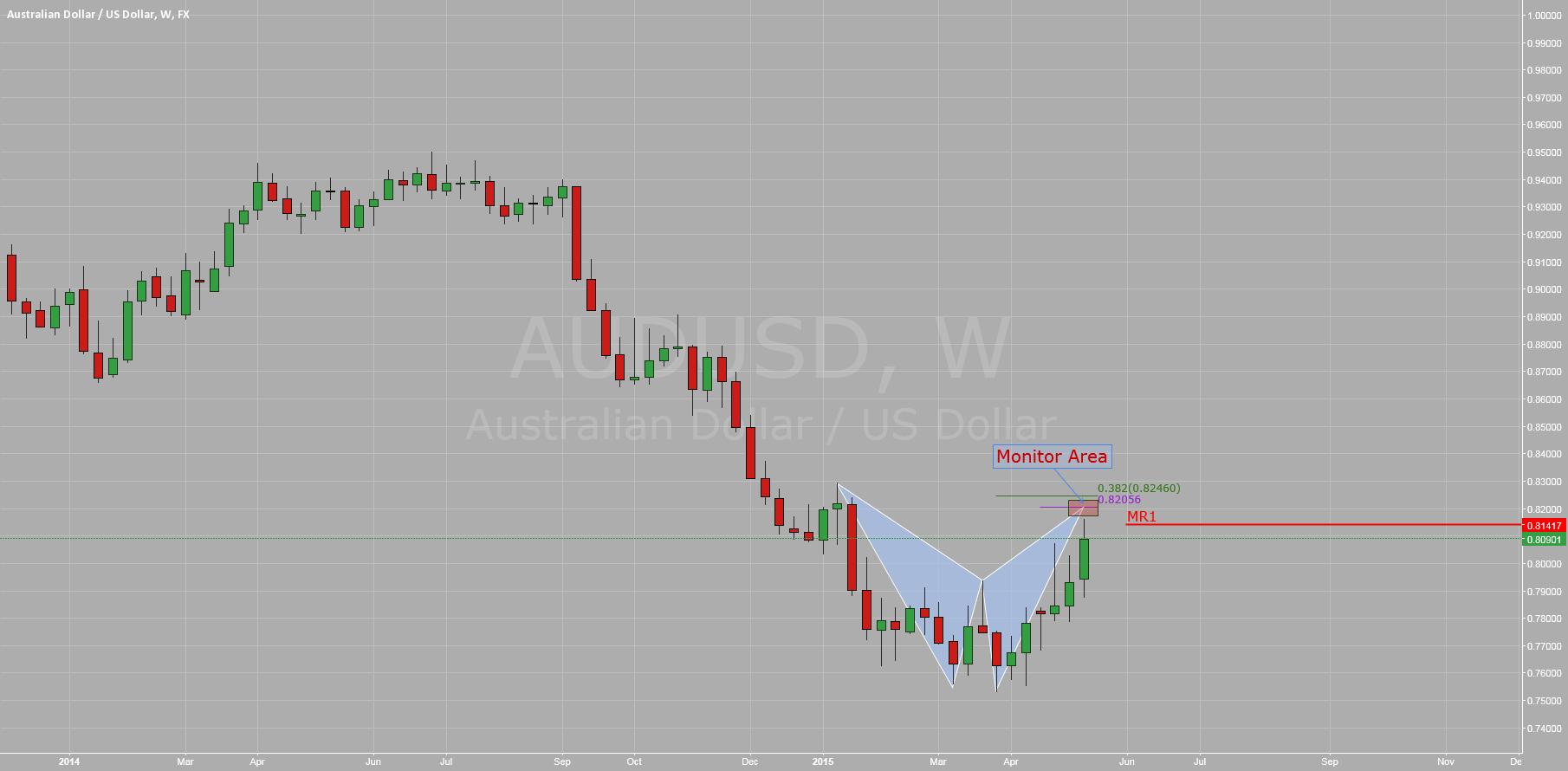 $AUDUSD: Weekly Monitor