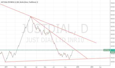 JUSTDIAL: Wait for breakout
