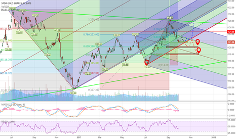 GLD: How do we trade this?