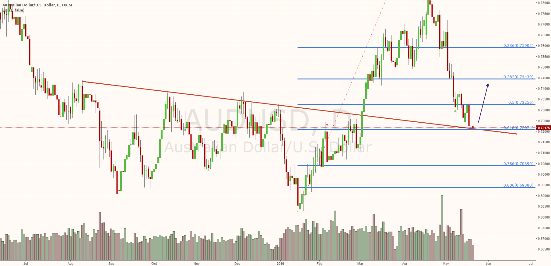 AUDUSD holds important level. upside next week