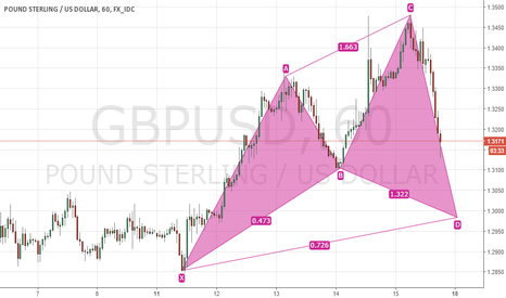 GBPUSD: Bullish Cypher GBPUSD 60m Chart