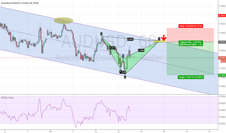 AUDUSD: AUDUSD - Bearish Shark to sell at 0.7580