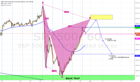 SPX500: S&P 1 HOUR CYPHER PATTERN TO COMPLETE