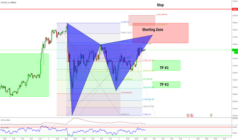 BTCUSD: Gartley producers another Short Zone