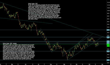 DXY: Dollar Index: DXY Update and Key levels for next break