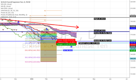 GBPJPY: GBPJPY trending towards the downside, ready to meet 2014 levels