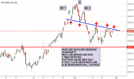 BANKNIFTY: BANK NIFTY HEAD AND SHOULDRE NECKLINE SETUP