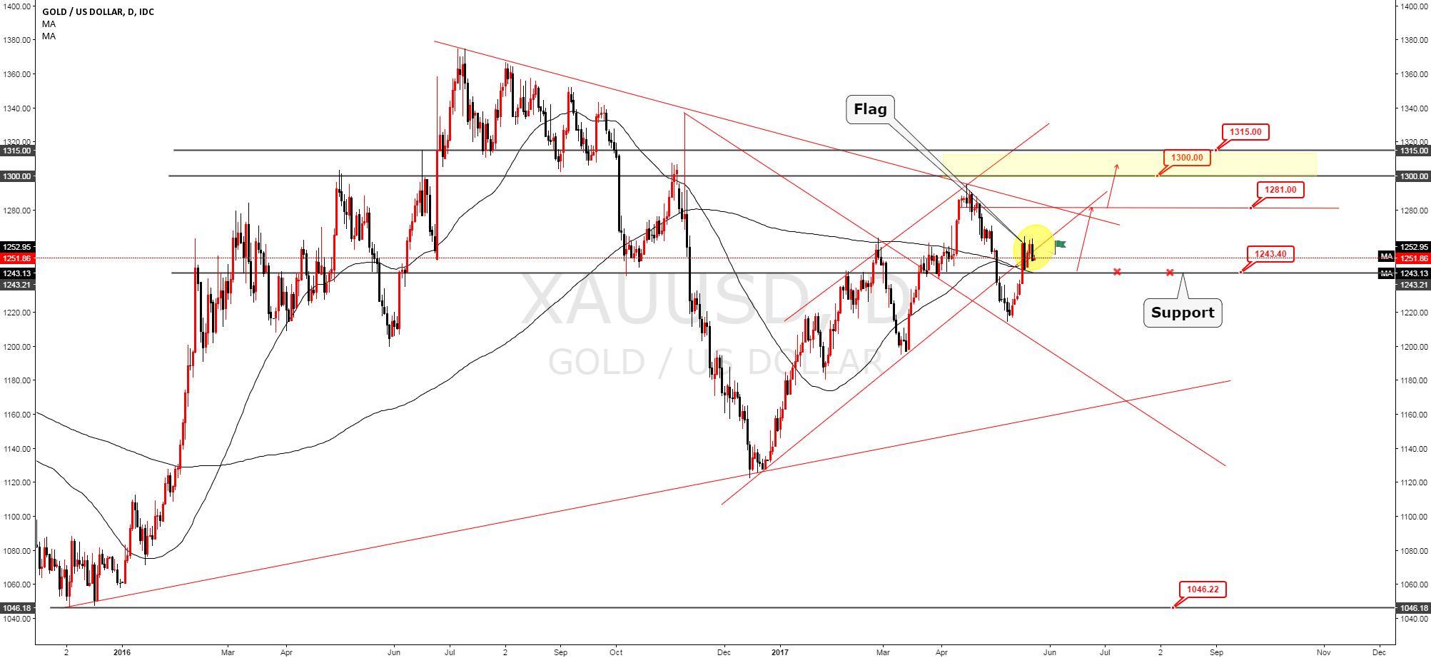 XAUUSD flag target 1315 support 1243.40