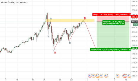 BTCUSD: Great Oppertunity For Short .