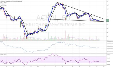 ACHN: $ACHN bullish wedge forming