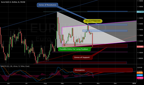 EURUSD: EURUSD ~ Zones of Support and Resistance Update 10/22/15