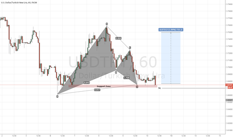 USDTRY: USD/TRY going long