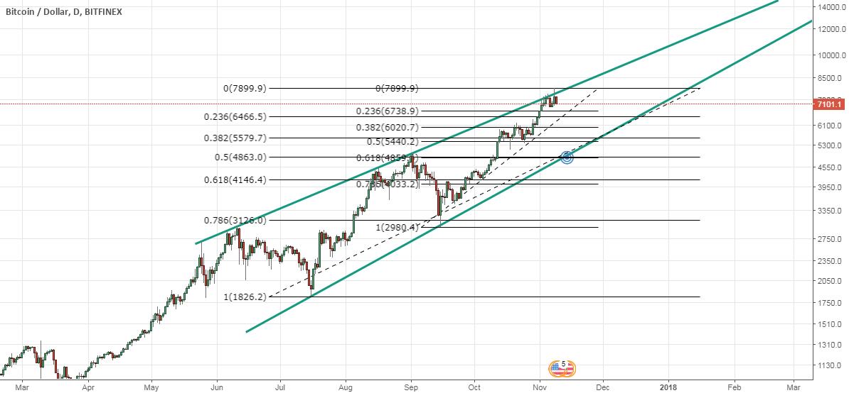BTC/USD Long Setup 9th November: Scenario 2