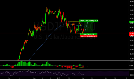 USDJPY: USDJPY Long on Channel Support