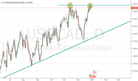 USDCAD: Watching USDCAD