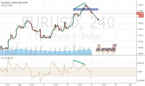 EURUSD: EURUSD Short - Bearish divergence