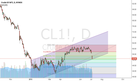 CL1!: WTI channel