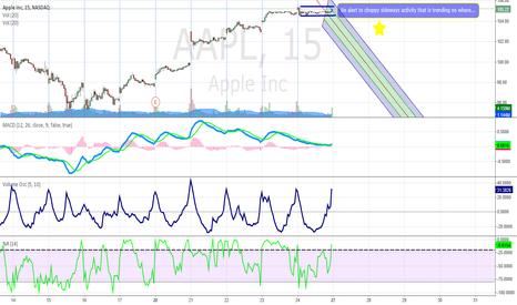 AAPL: AAPL Pre Market- Open