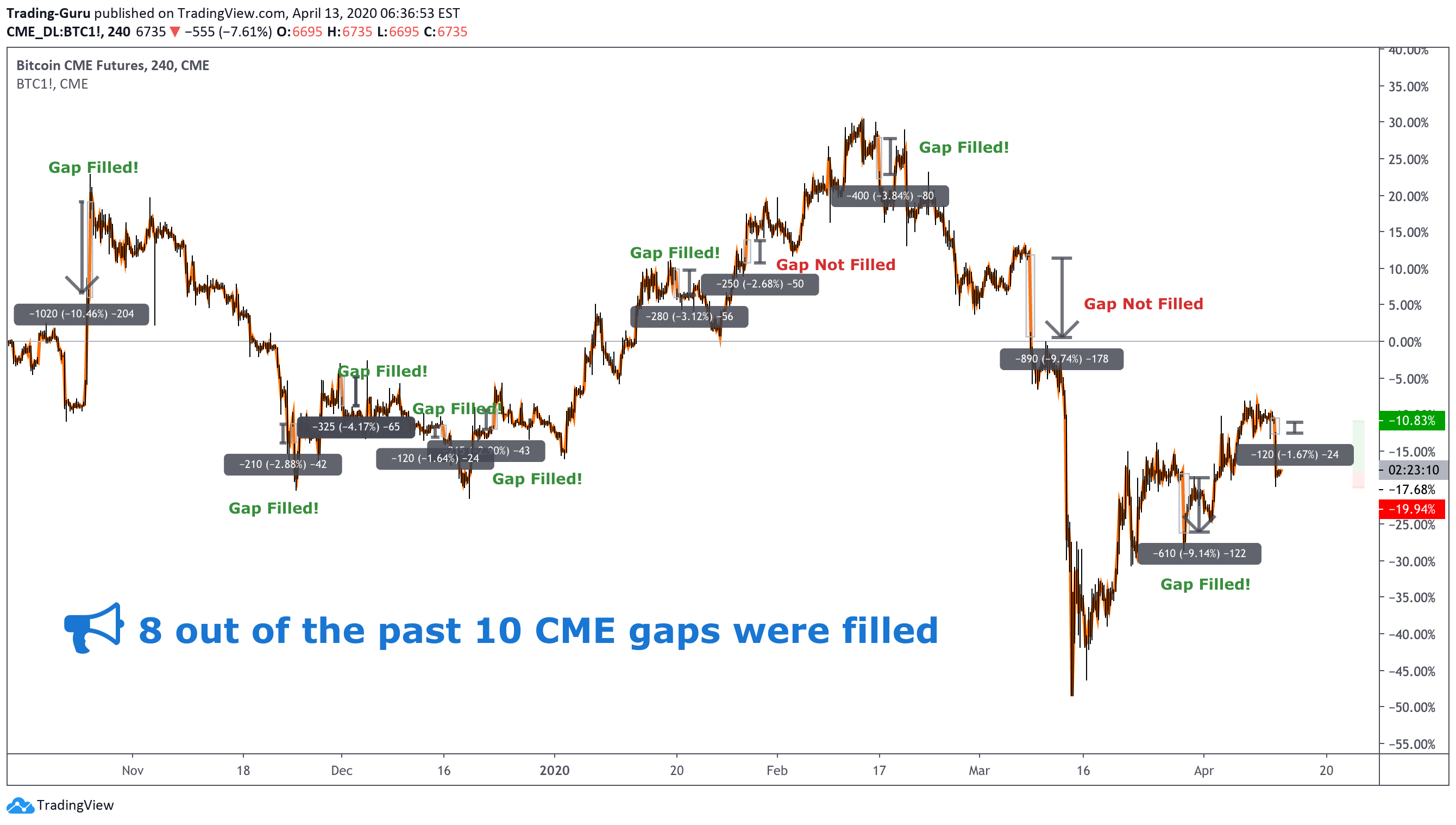 cme bitcoin tradingview