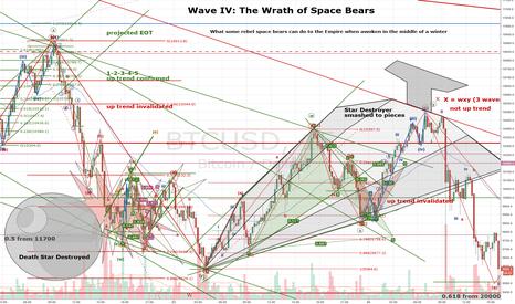 BTCUSD: Bitcoin Wave IV: The Wrath of Space Bears