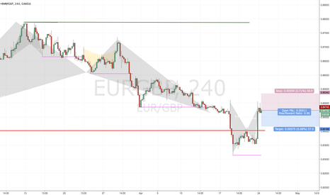 EURGBP: French election triggered pattern