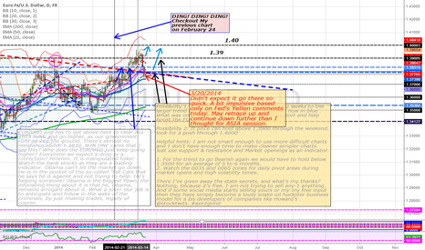 EURUSD: EUR/USD DROP or PULLBACK? - a bit earlier than I called for.