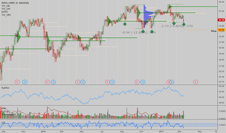 INTC: INTC: Nice correction into support