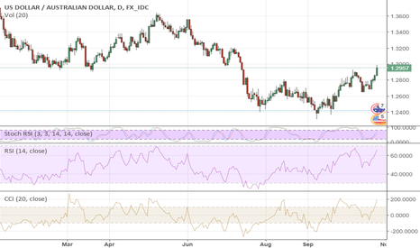 USDAUD: AUD: The Bulls Are Really Disappointed