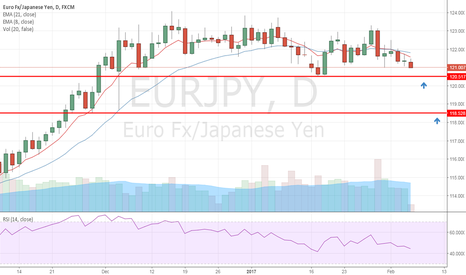 EURJPY: Waiting to get Long between 118 and 120