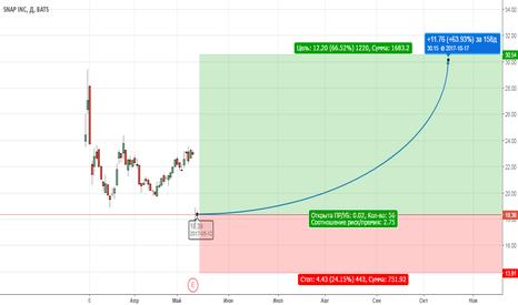 SNAP: Покупка долгосрочная для инвесторов