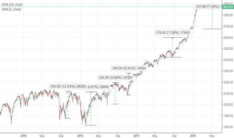 SPX: Another week or two for solid upside  ?