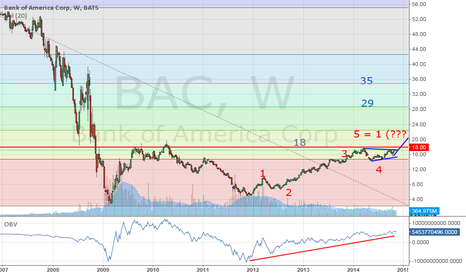 BAC: Bank of America is ready for upswing