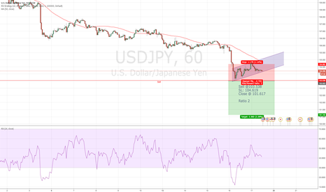 USDJPY: Selling idea USD/JPY