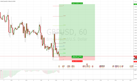 GBPUSD: Cable great retracement