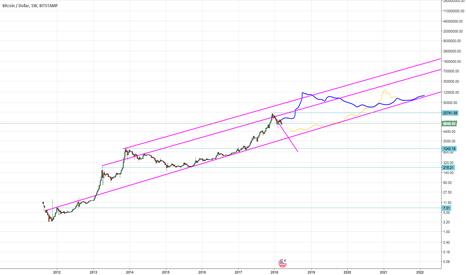 BTCUSD: BTC long-term trend on log scale