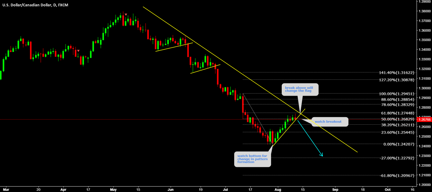 USDCAD Watch strong breakout