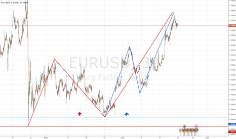 EURUSD: Прогноз Евро на неделю