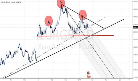 EURGBP: EUR/GBP - LOOKING FOR A DOWNSIDE BREAK