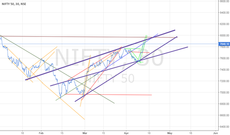 NIFTY: Reaching Crucial resistance