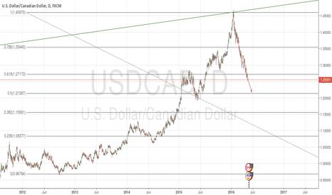 USDCAD: USD/CAD FIBONACCI