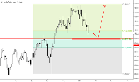 USDCHF: USDCHF when price resume the trend?