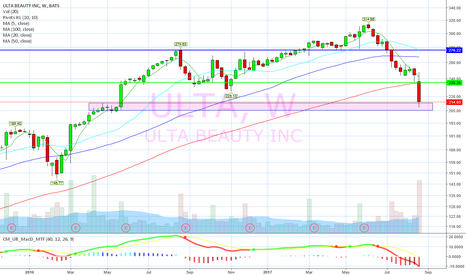 ULTA: Old resistance now support