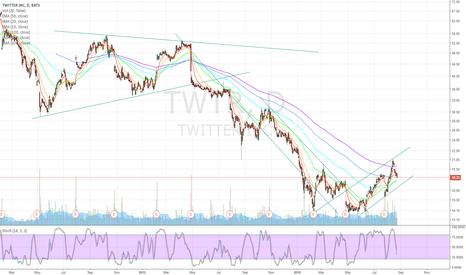 TWTR: Buy TWTR in the $17-$18 area
