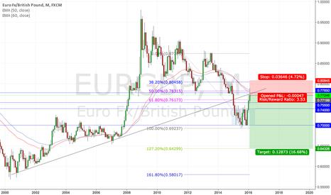 EURGBP: EURGBP Short Opportunity.
