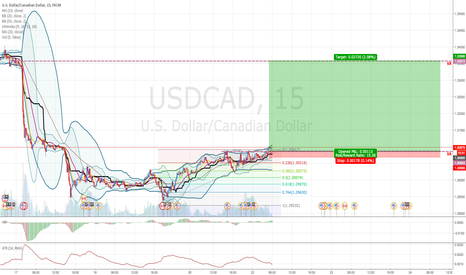 USDCAD: USDCAD: Price stay on upper bollinger bands. Bull Expected.