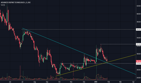 ADVENZYMES: Advanced Enzymes - Positional BUY