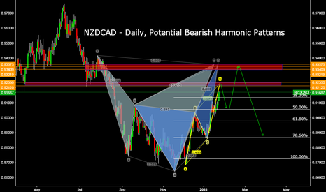 NZDCAD: NZDCAD - Daily, Potential Bearish Harmonic Patterns