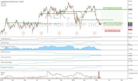 ALK: ALK: Potential long term long, courtesy of Nick Coulby